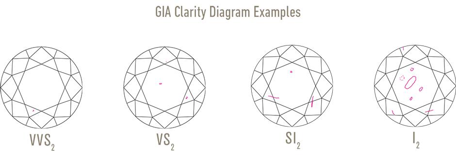 gia_clarity_diagram